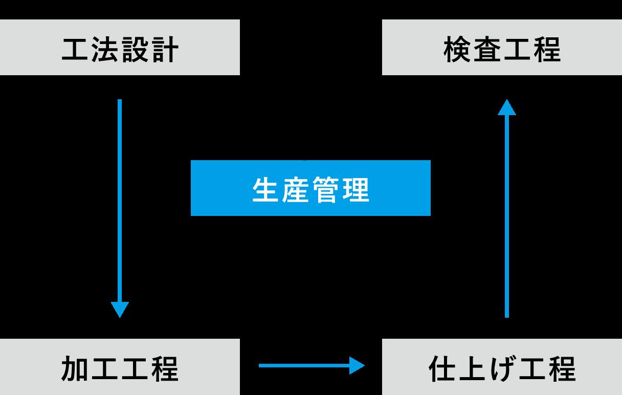 高難度の加工を実現する一貫体制